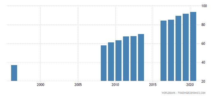 singapore school enrollment tertiary percent gross wb data
