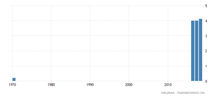 singapore school life expectancy tertiary female years wb data