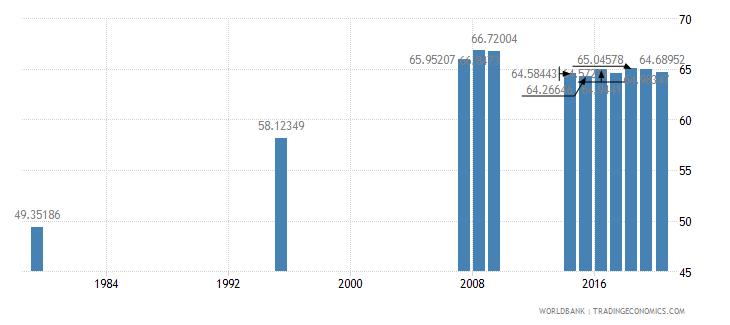 singapore secondary education teachers percent female wb data