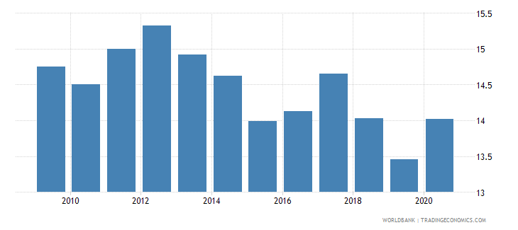 singapore self employed total percent of total employed wb data