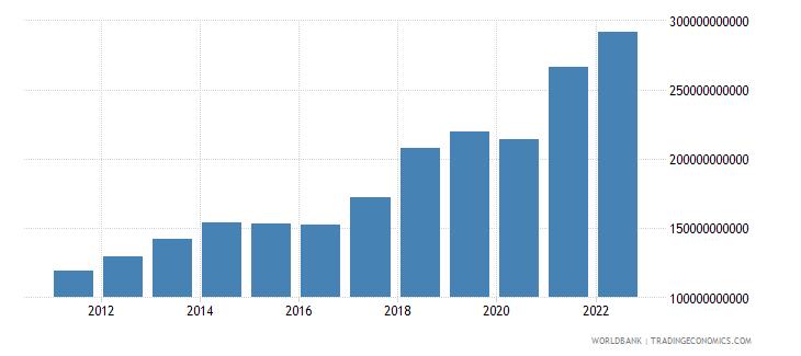 singapore service exports bop us dollar wb data