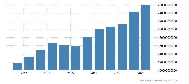 singapore service imports bop us dollar wb data