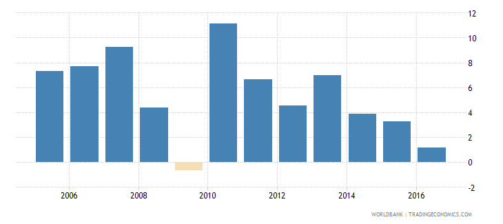 singapore services etc  value added annual percent growth wb data
