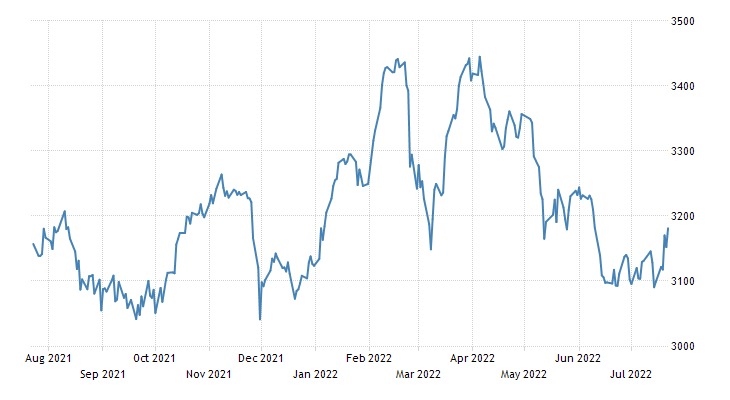 Singapore Stock Market (STI)