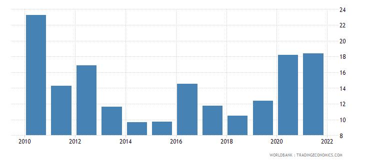 singapore stock price volatility wb data