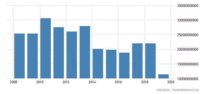 singapore stocks traded total value us dollar wb data