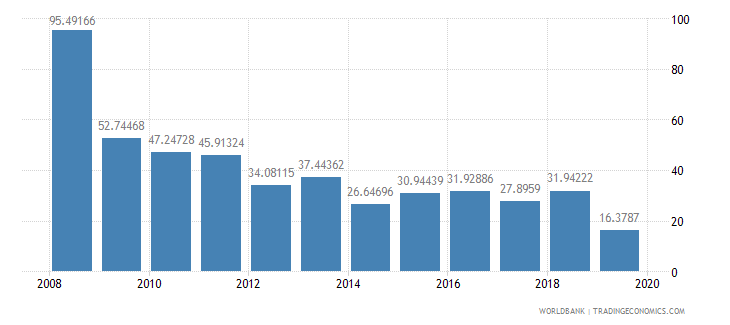singapore stocks traded turnover ratio percent wb data