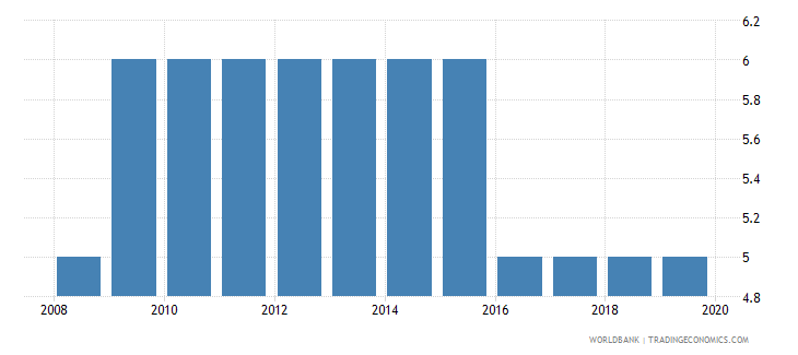 singapore tax payments number wb data