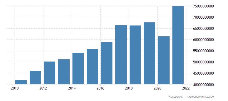 singapore tax revenue current lcu wb data