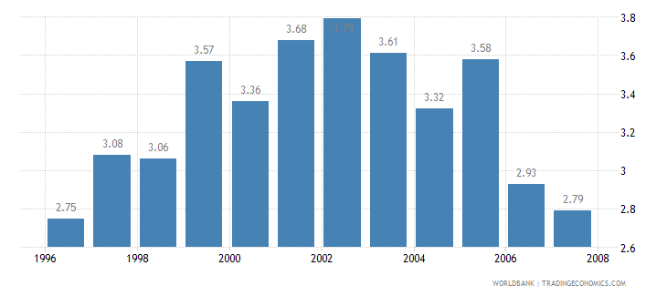 singapore telecommunications revenue percent gdp wb data