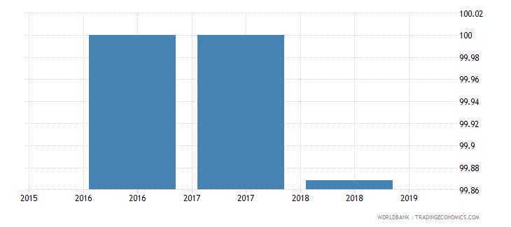singapore total net enrolment rate primary female percent wb data