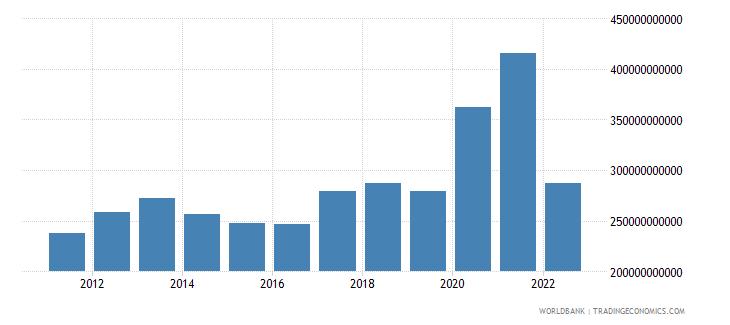 singapore total reserves minus gold us dollar wb data