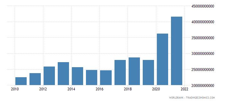 singapore total reserves minus gold us dollar wb data