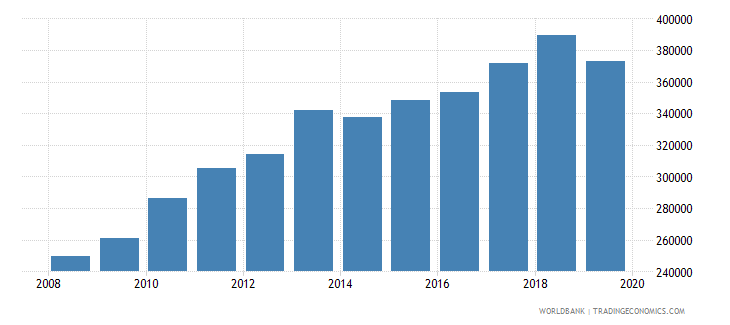 singapore total reserves wb data