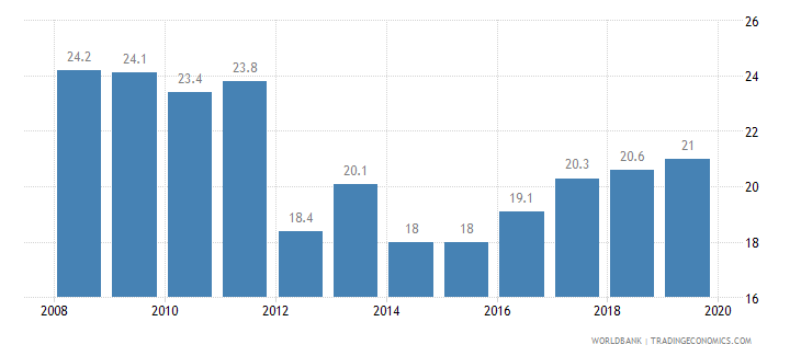singapore total tax rate percent of profit wb data