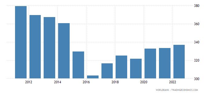 singapore trade percent of gdp wb data