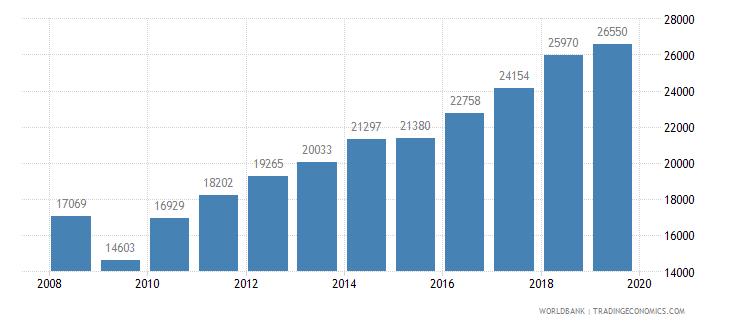 singapore trademark applications total wb data