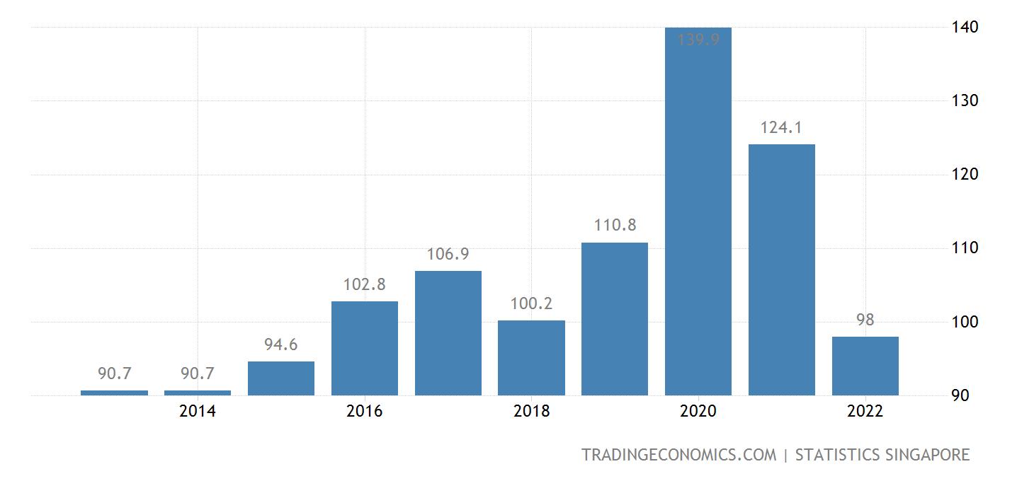 singapores unemployment