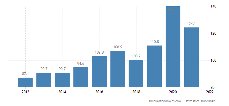 Singapore Unemployed Persons | 2019 | Data | Chart