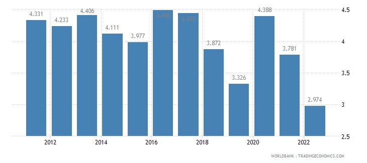 singapore unemployment female percent of female labor force wb data