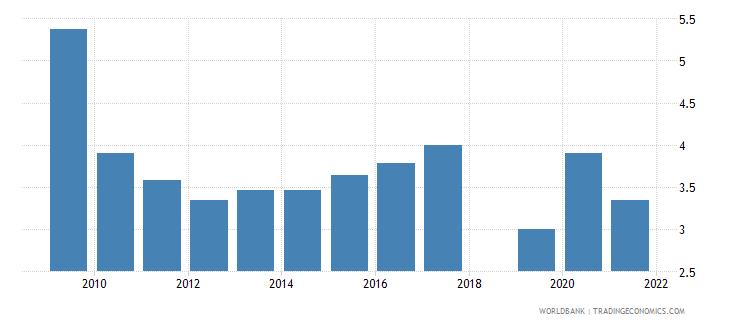 singapore unemployment male percent of male labor force national estimate wb data