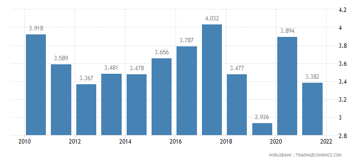 singapore unemployment male percent of male labor force wb data