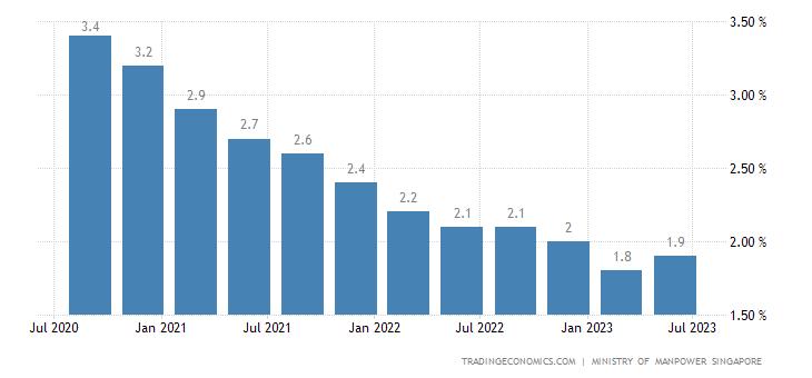 Singapore Unemployment Rate