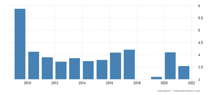 singapore unemployment total percent of total labor force national estimate wb data
