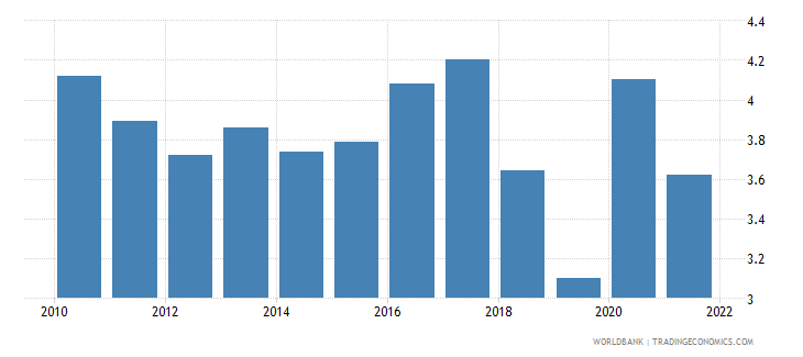 singapore unemployment total percent of total labor force wb data