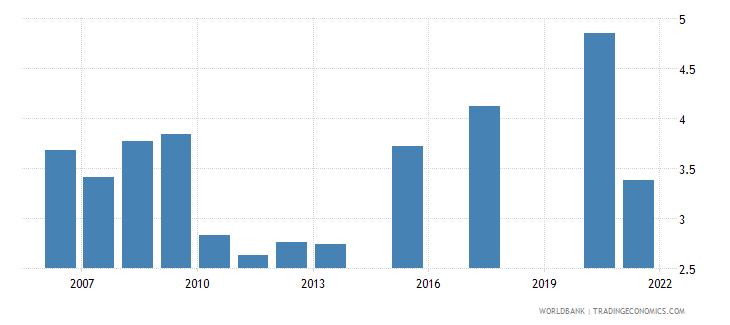 singapore unemployment with advanced education percent of total unemployment wb data