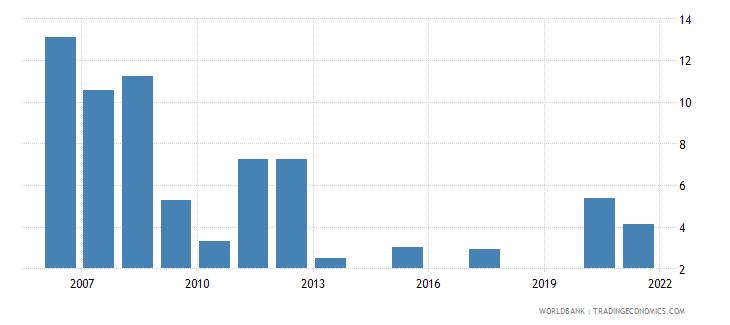 singapore unemployment with basic education female wb data