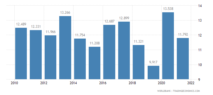 singapore unemployment youth female percent of female labor force ages 15 24 wb data