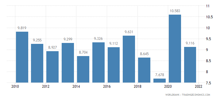 singapore unemployment youth total percent of total labor force ages 15 24 wb data