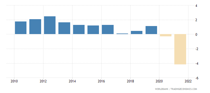 singapore urban population growth annual percent wb data