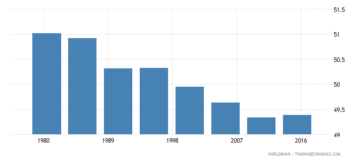 singapore urban population male percent of total wb data