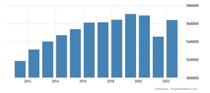 singapore urban population wb data