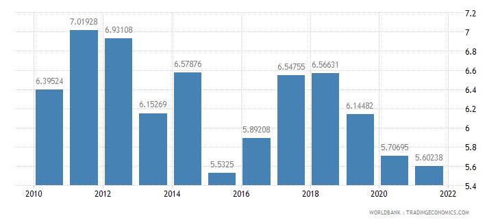 singapore vulnerable employment female percent of female employment wb data
