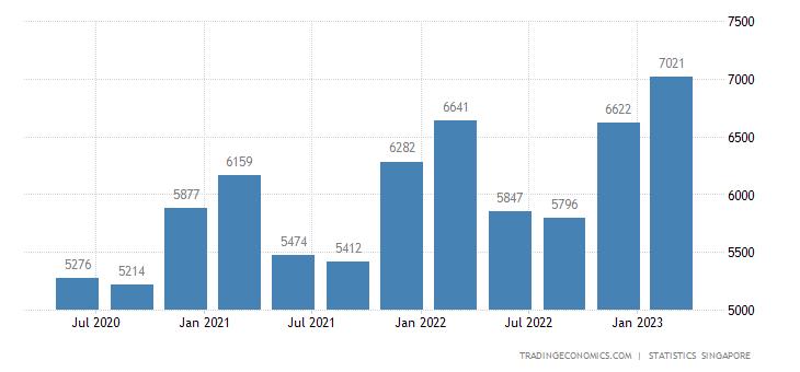 Singapore Average Monthly Wages