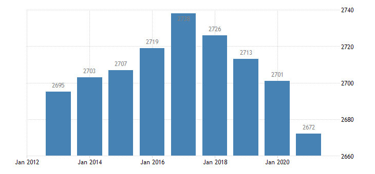 slovakia active population aged 15 64 eurostat data