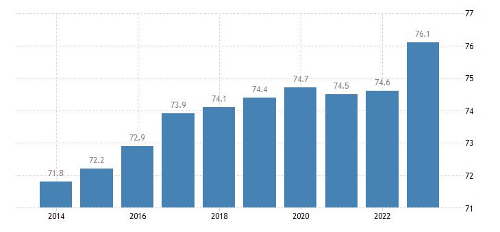 slovakia activity rate eurostat data