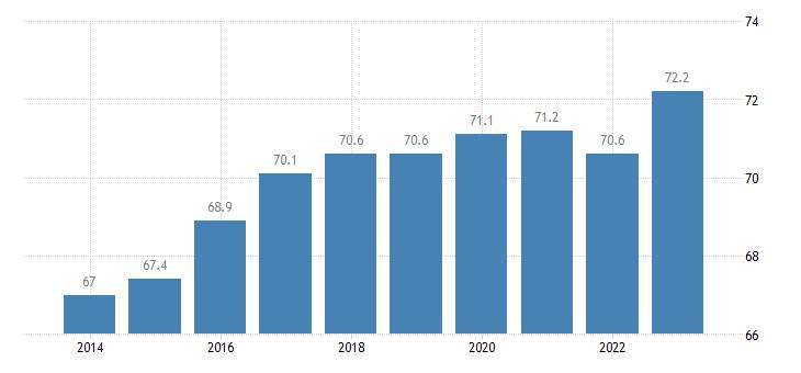 slovakia activity rate females eurostat data