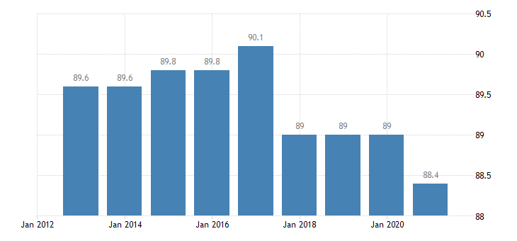 slovakia activity rate from 25 to 54 years eurostat data