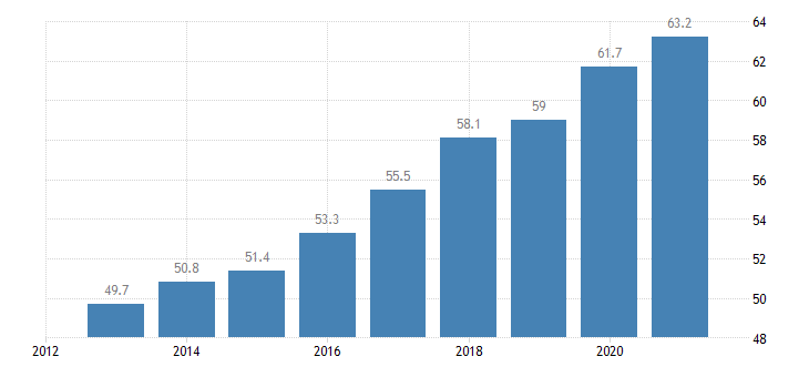 slovakia activity rate from 55 to 64 years eurostat data