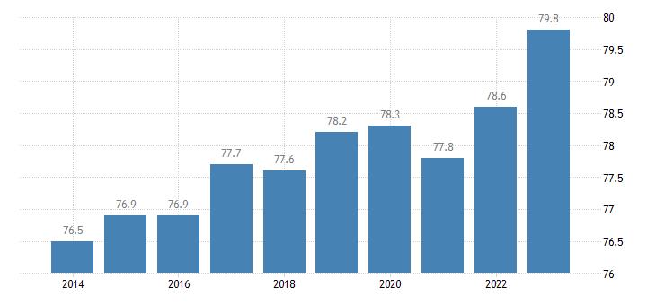 slovakia activity rate males eurostat data