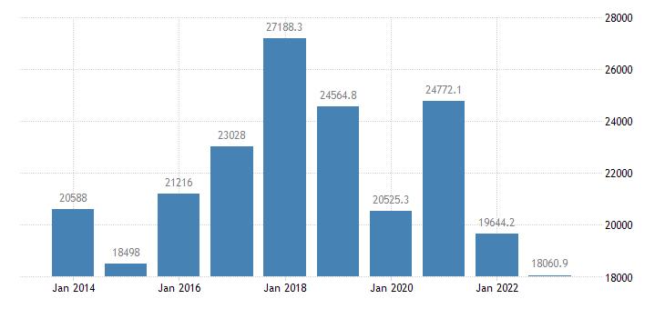 slovakia air transport of goods eurostat data