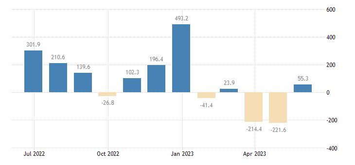 slovakia balance of payments capital account eurostat data