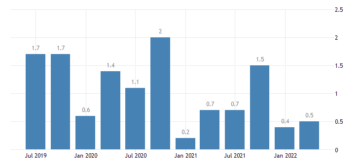 slovakia balance of payments current account on services eurostat data