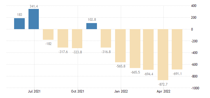slovakia balance of payments current capital account eurostat data