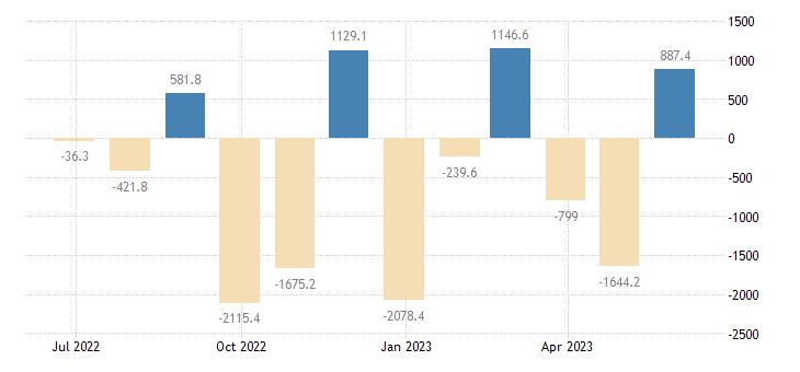 slovakia balance of payments financial account eurostat data