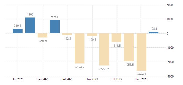 slovakia balance of payments financial account net eurostat data